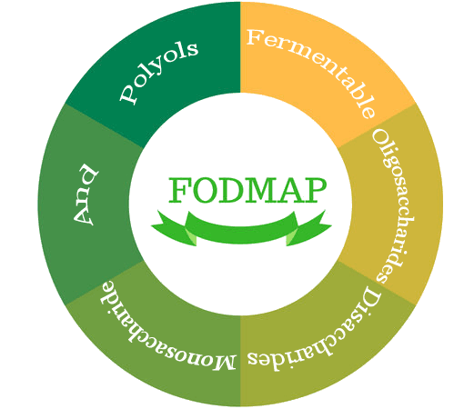 What Are FODMAP
